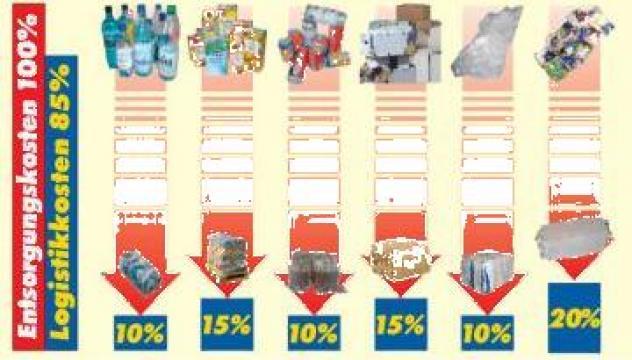 Echipamente pentru reciclare de la Sc Carl Berger Consulting Srl