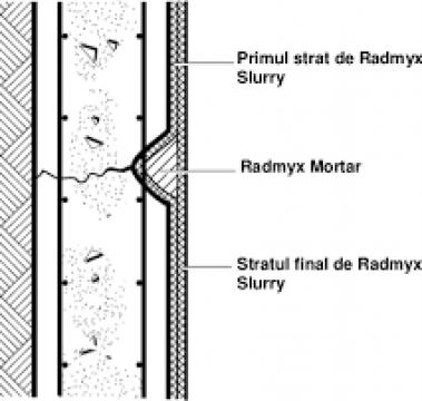 Material hidroizolatie Radmyx Readymade