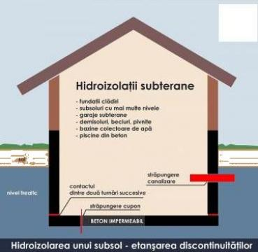 Hidroizolatii, probleme infiltratii (terase bazine fundatii) de la Ef-Construct