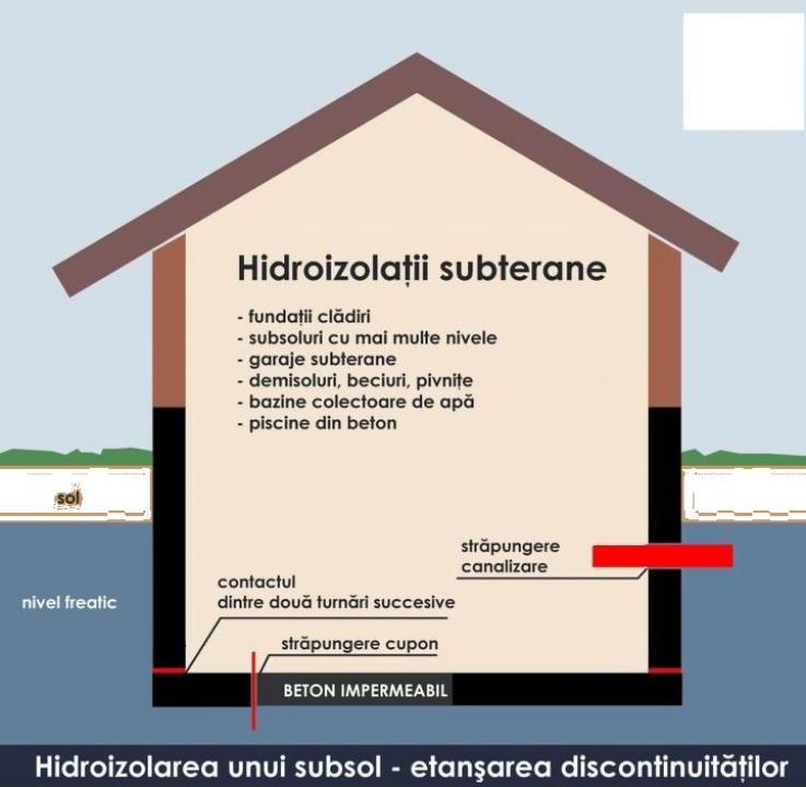 Hidroizolatii, probleme infiltratii (terase bazine fundatii)